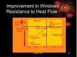 improvement in windows resistance to heat flow