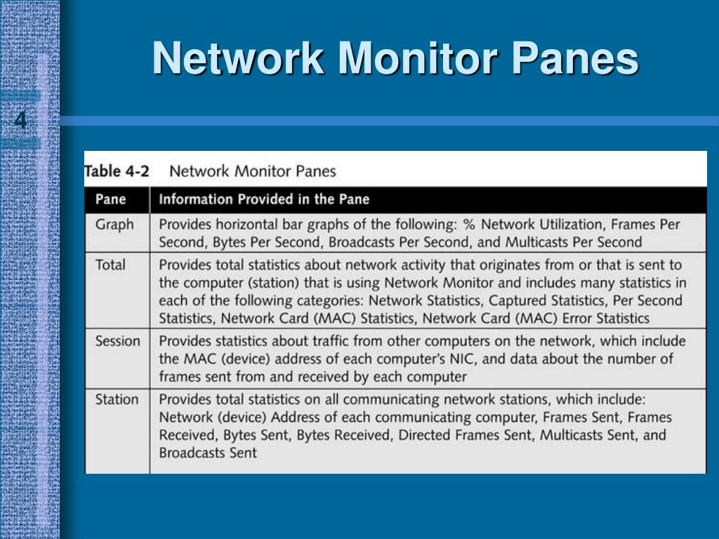 Network Monitor Panes