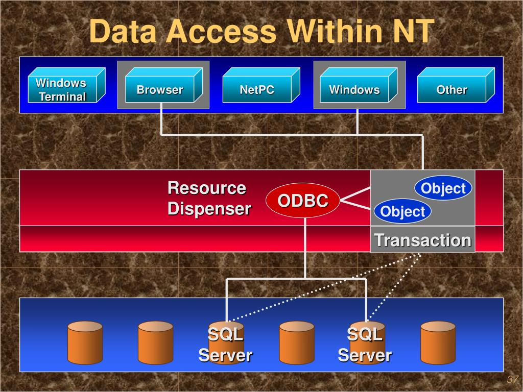 Data Access Within NT