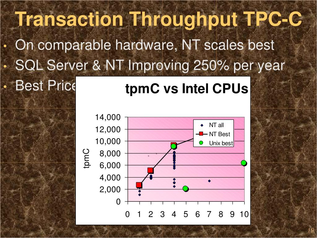 Transaction Throughput TPC-C