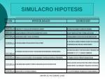 simulacro hipotesis