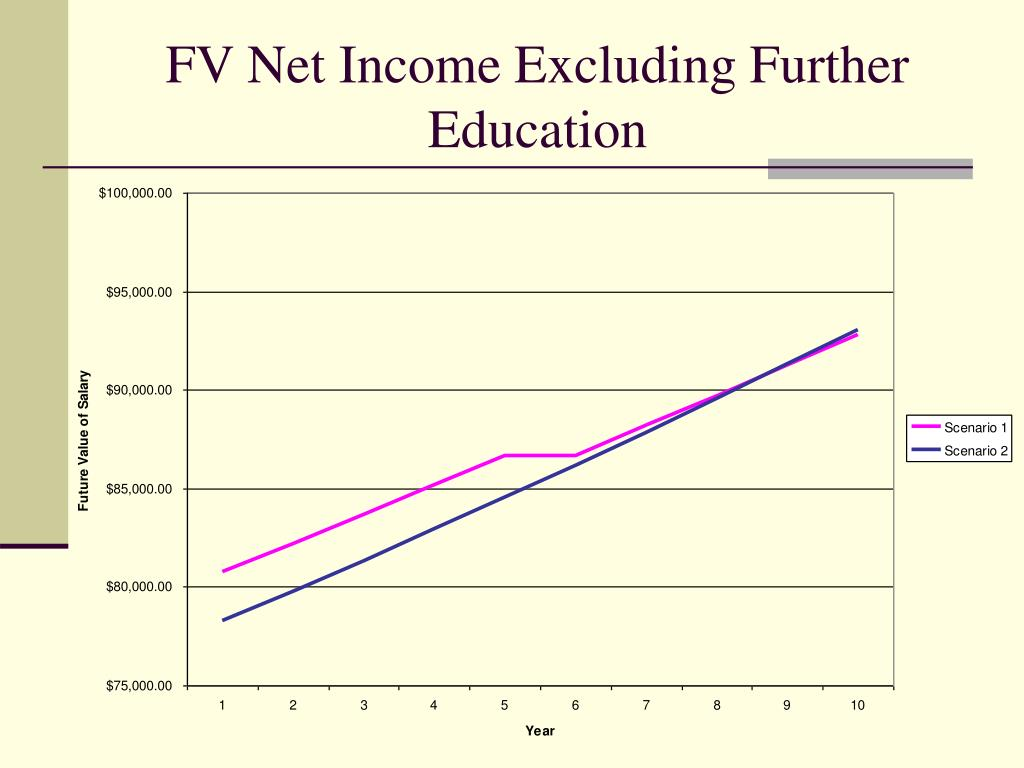 FV Net Income Excluding Further Education
