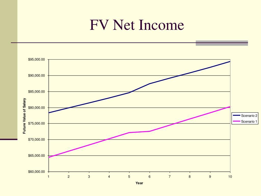FV Net Income