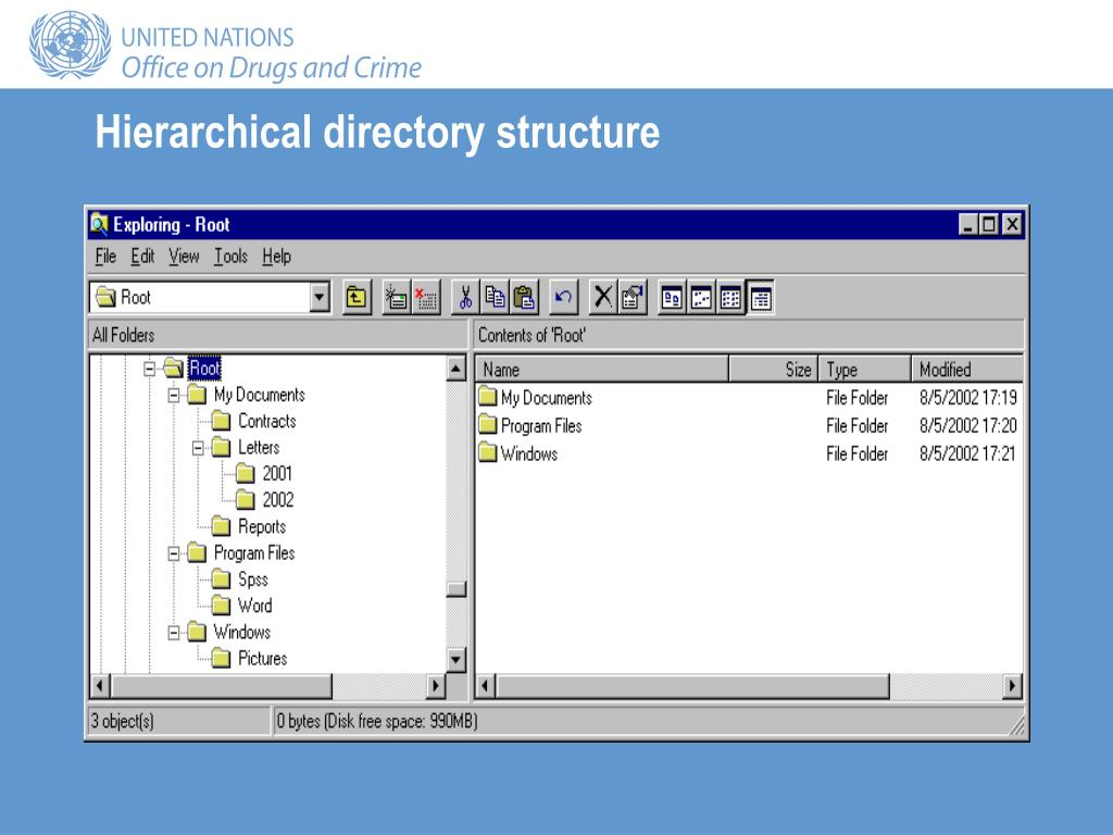 Hierarchical directory structure