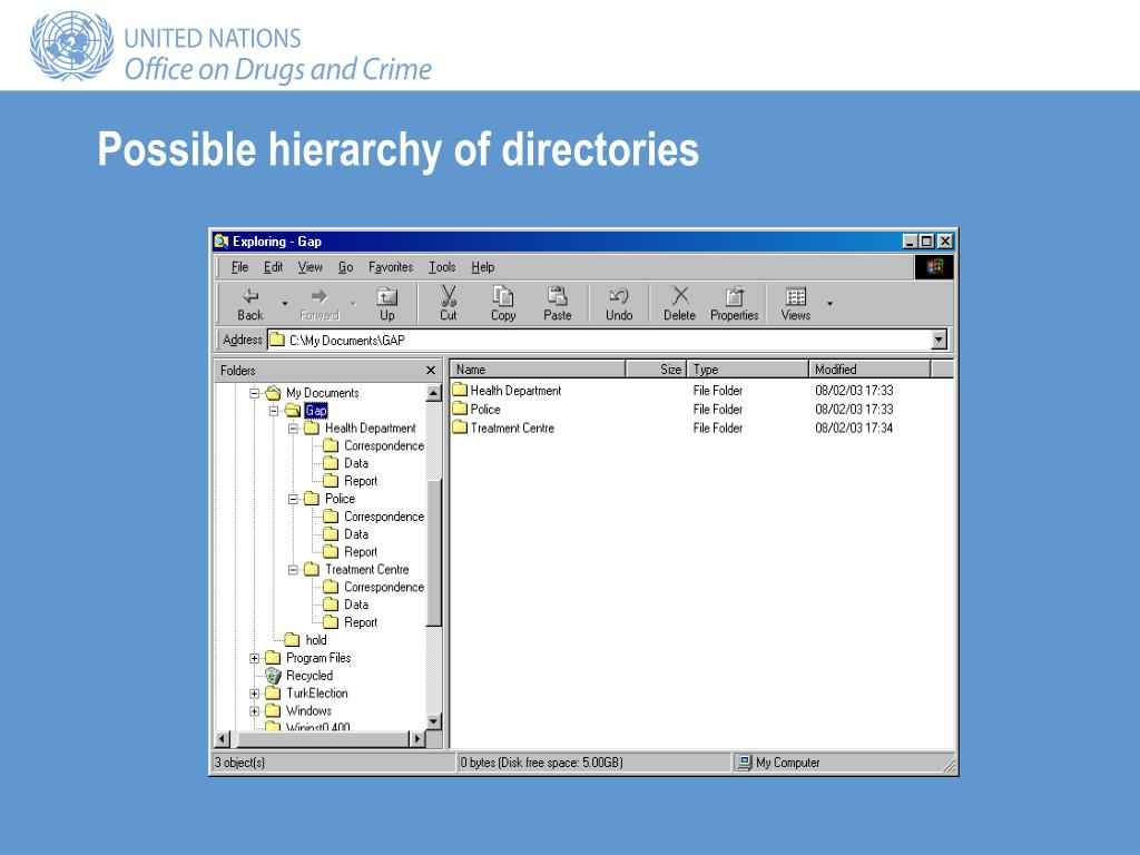 Possible hierarchy of directories