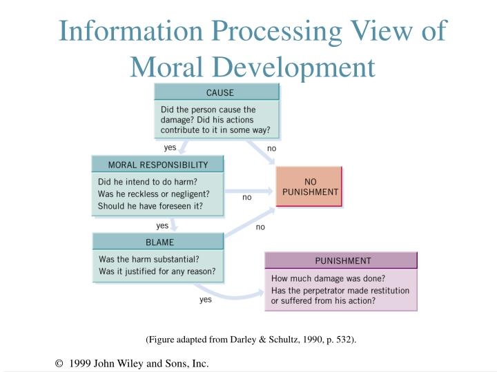 Information Processing View of Moral Development
