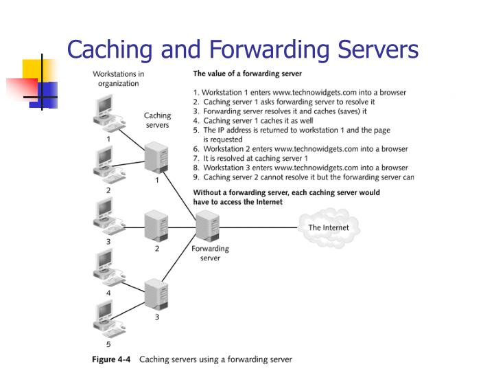 Caching and Forwarding Servers