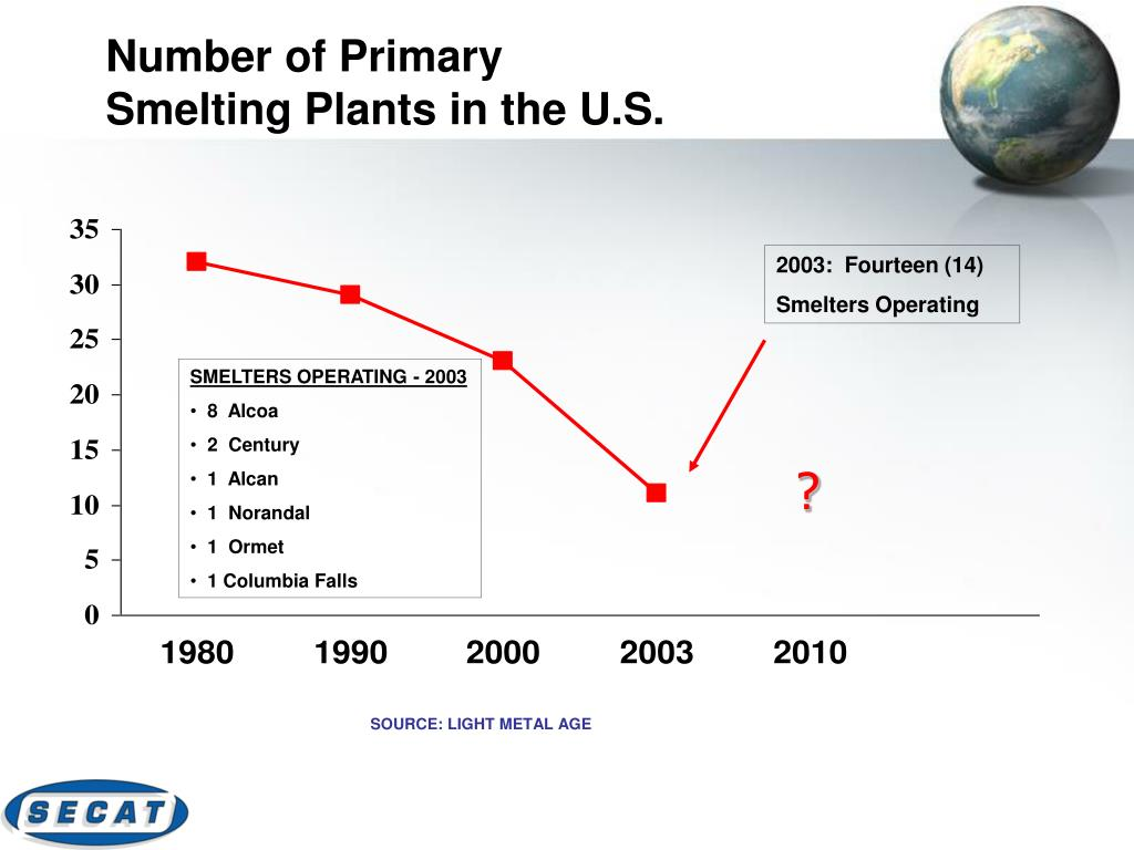 Number of Primary
