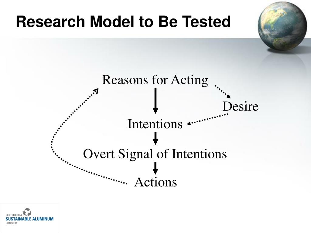 Research Model to Be Tested