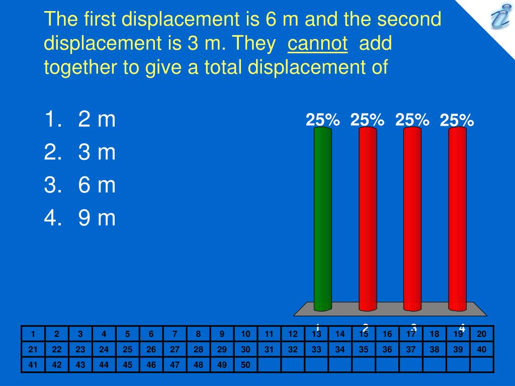 The first displacement is 6 m and the second displacement is 3 m. They