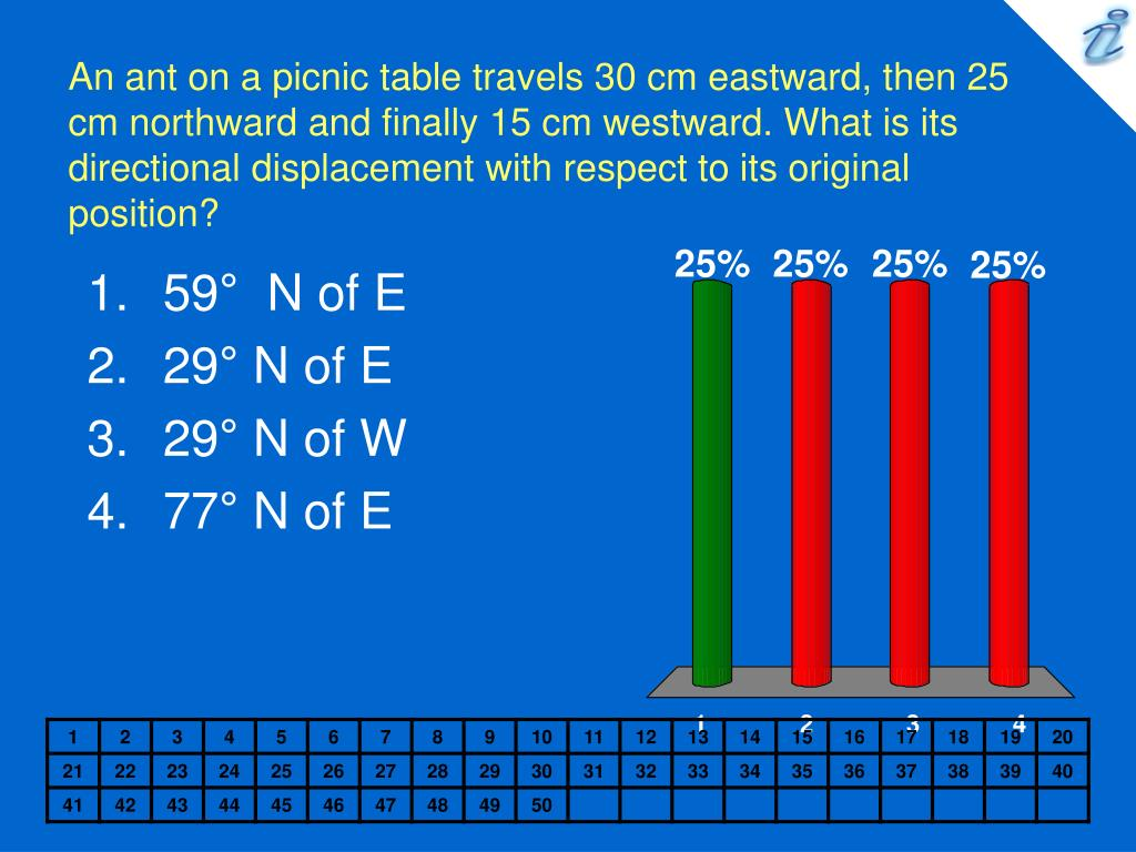 An ant on a picnic table travels 30 cm eastward, then 25 cm northward and finally 15 cm westward. What is its directional displacement with respect to its original position?