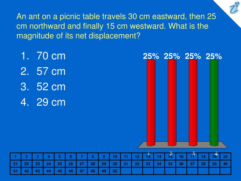 An ant on a picnic table travels 30 cm eastward, then 25 cm northward and finally 15 cm westward. What is the magnitude of its net displacement?