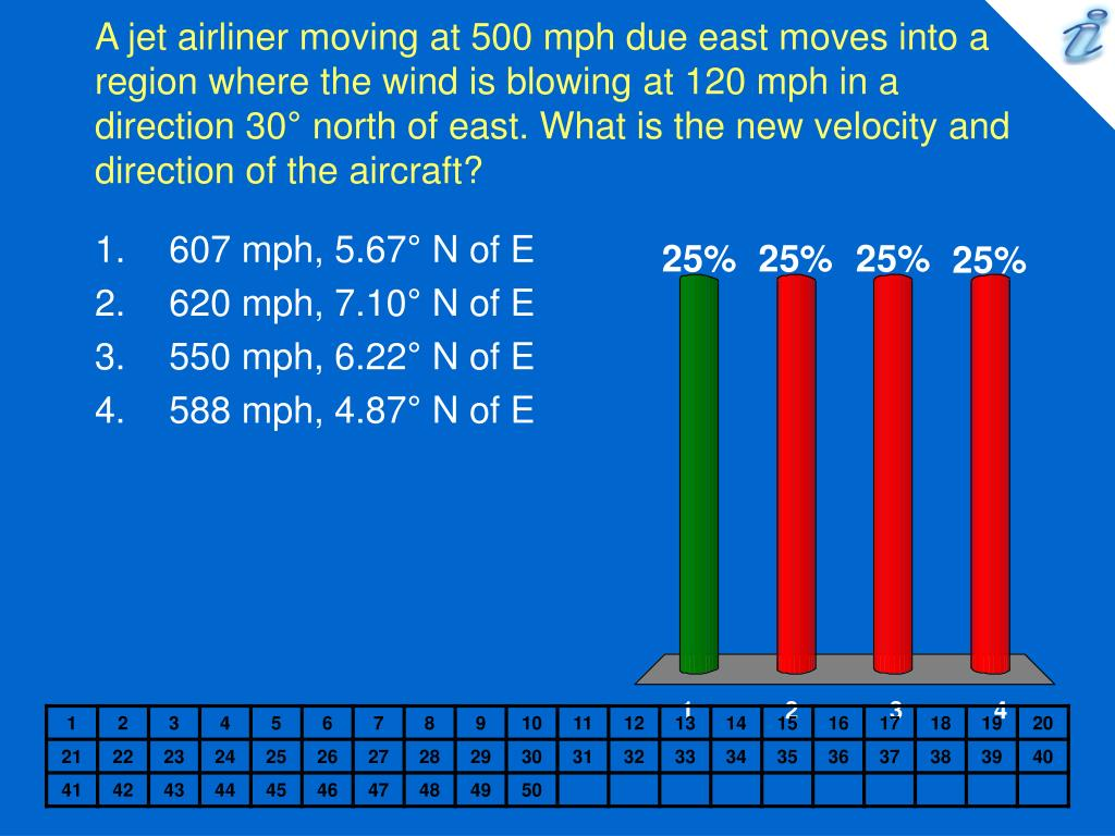 A jet airliner moving at 500 mph due east moves into a region where the wind is blowing at 120 mph in a direction 30