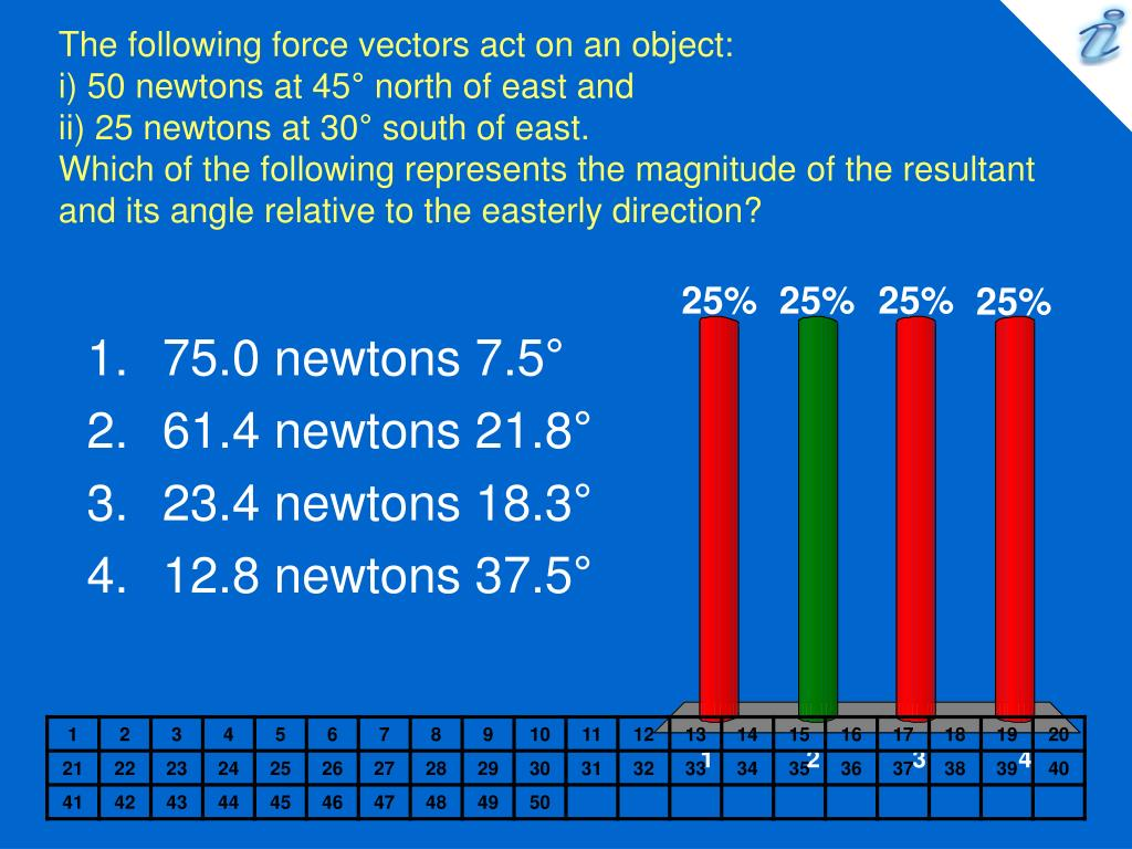 The following force vectors act on an object: