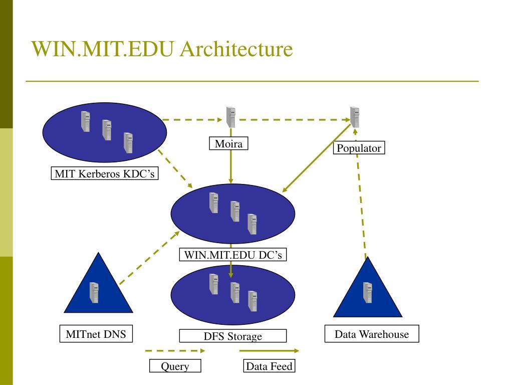 WIN.MIT.EDU Architecture