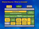 shared source what is included