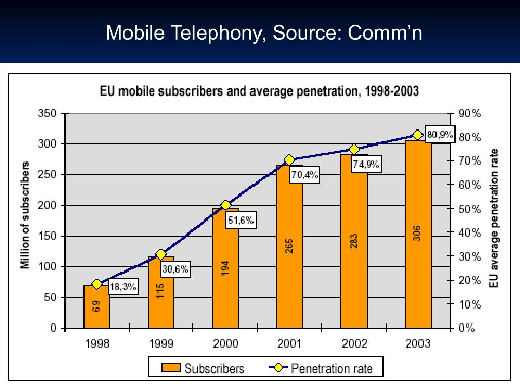 Mobile Telephony, Source: Comm'n
