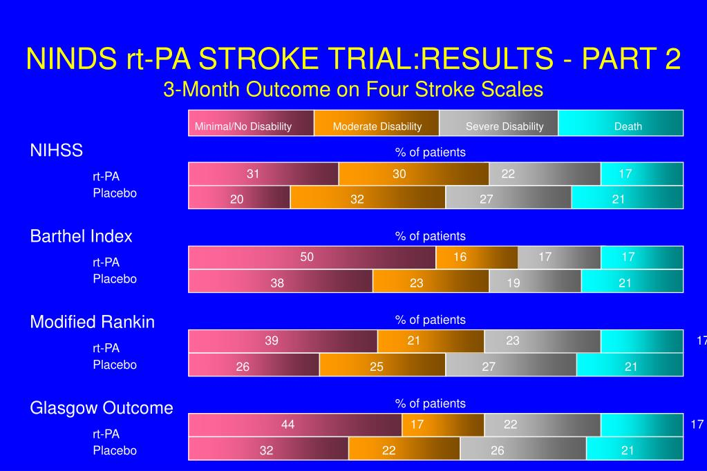 NINDS rt-PA STROKE TRIAL:RESULTS - PART 2