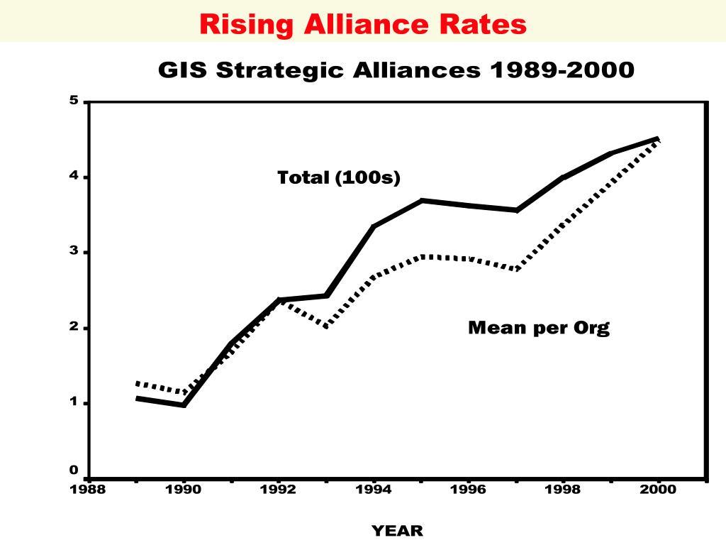 Rising Alliance Rates