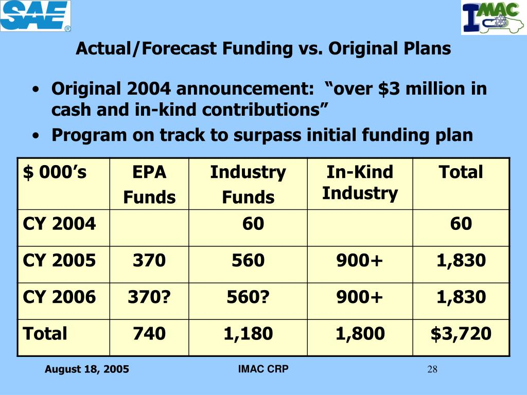 """Original 2004 announcement:  """"over $3 million in cash and in-kind contributions"""""""