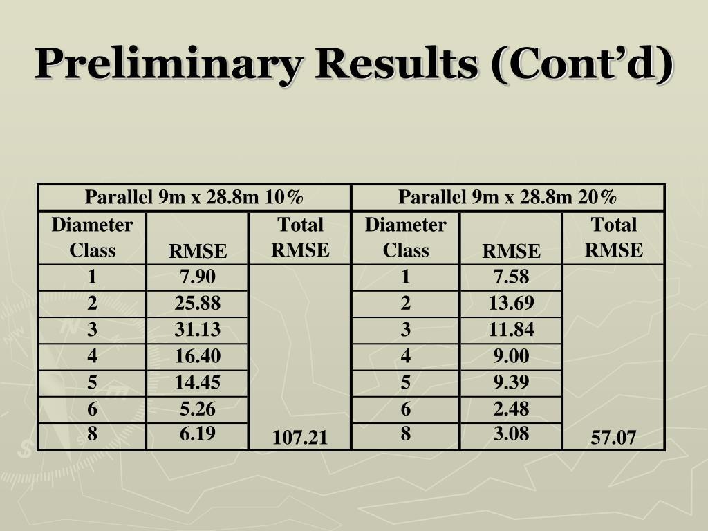 Preliminary Results (Cont'd)