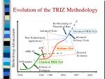 evolution of the triz methodology
