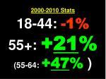 2000 2010 stats 18 44 1 55 21 55 64 47