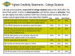 highest credibility statements college students