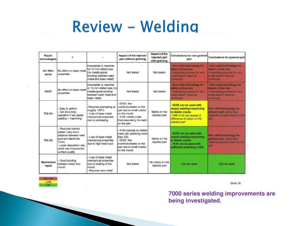 Review - Welding