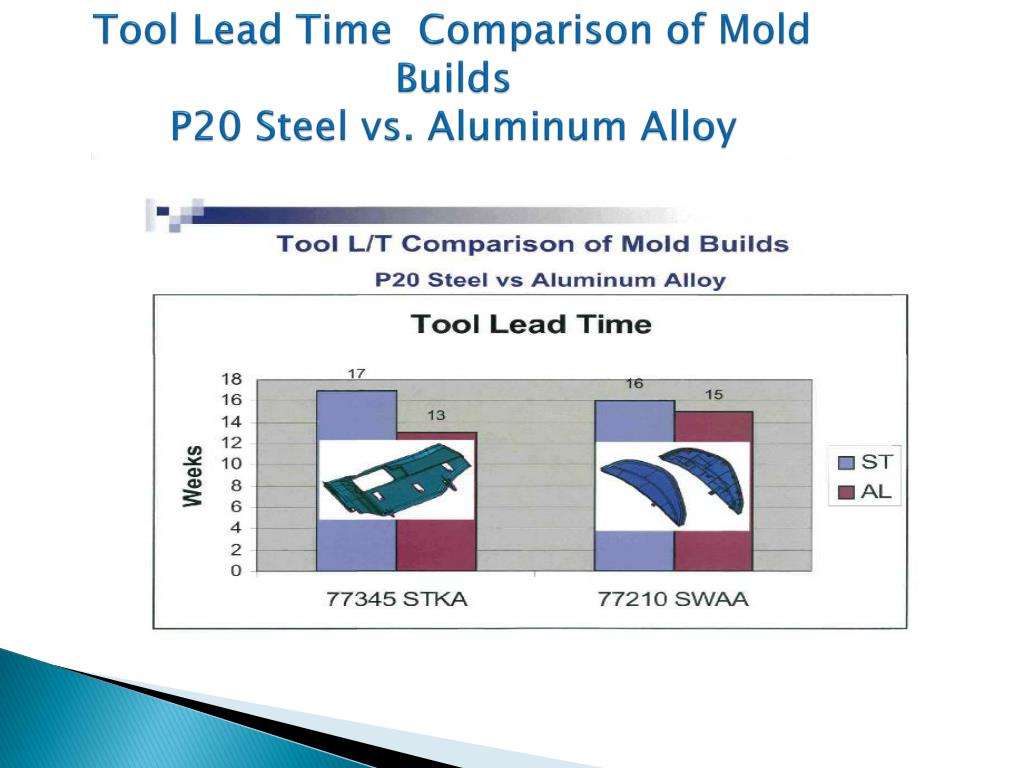 Tool Lead Time  Comparison of Mold Builds