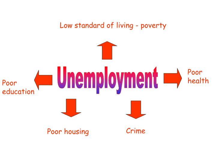 Low standard of living - poverty