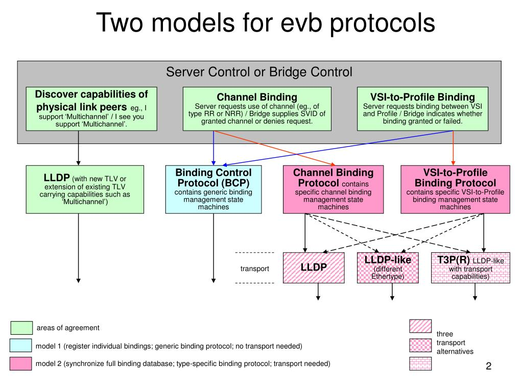Two models for evb protocols