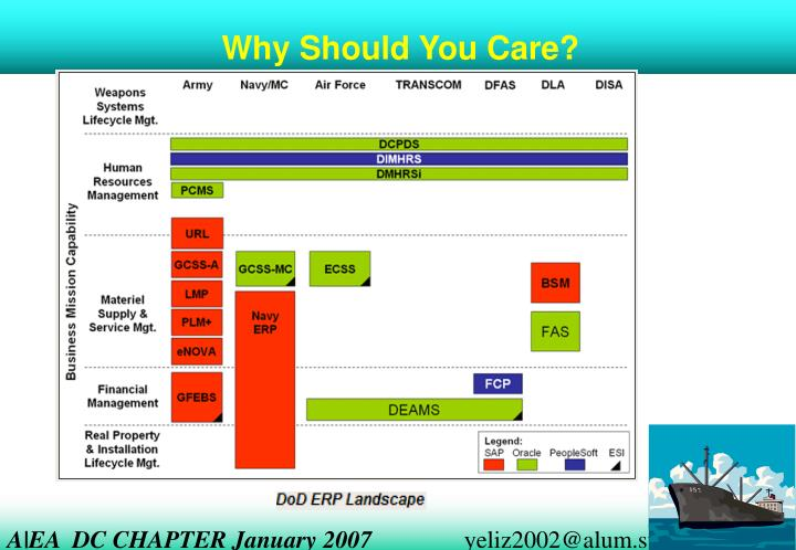 Ppt Strategic Use Of Enterprise Architecture Ea With
