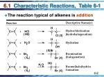 6 1 characteristic reactions table 6 1