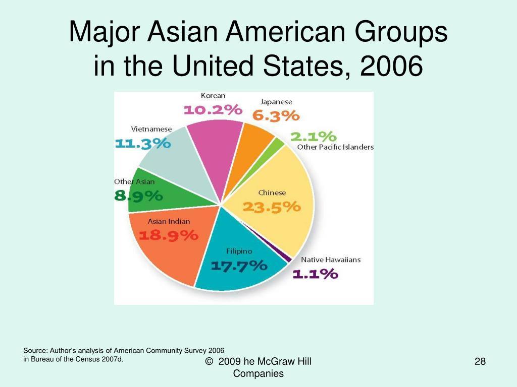 Major Asian American Groups