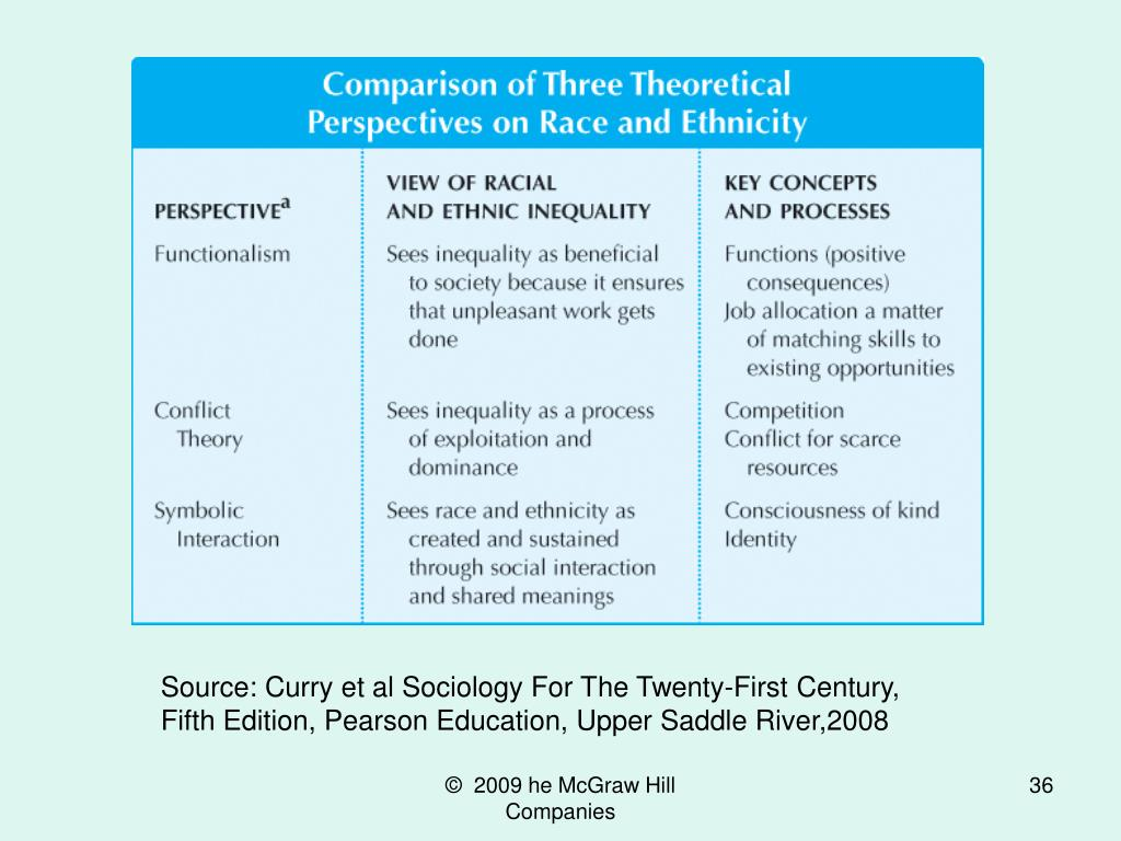 Source: Curry et al Sociology For The Twenty-First Century, Fifth Edition, Pearson Education, Upper Saddle River,2008