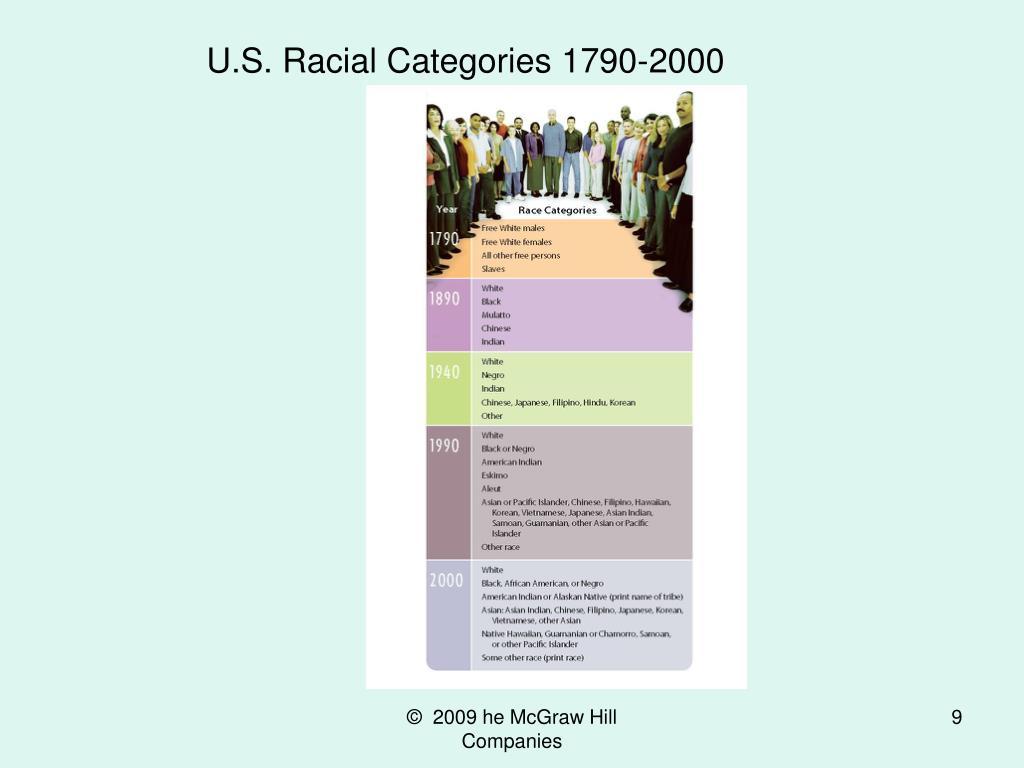 U.S. Racial Categories 1790-2000