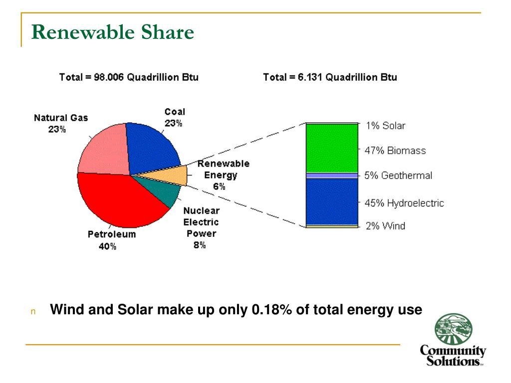 Renewable Share