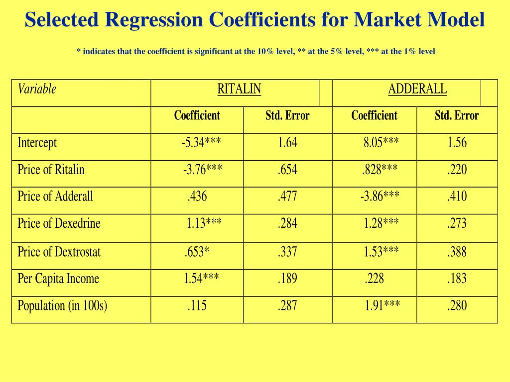 Selected Regression Coefficients for Market Model