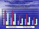 the share of poor families living in high poverty neighborhoods is declining