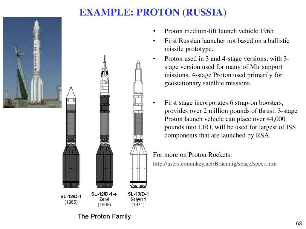 EXAMPLE: PROTON (RUSSIA)