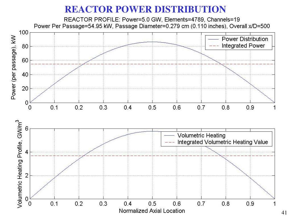 REACTOR POWER DISTRIBUTION