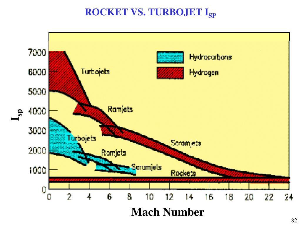 ROCKET VS. TURBOJET I
