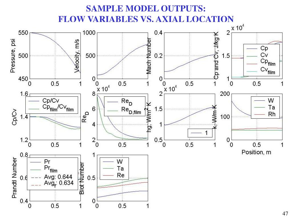 SAMPLE MODEL OUTPUTS: