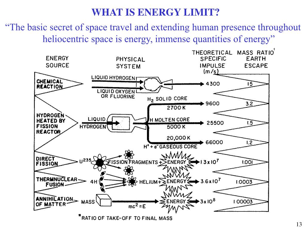 WHAT IS ENERGY LIMIT?