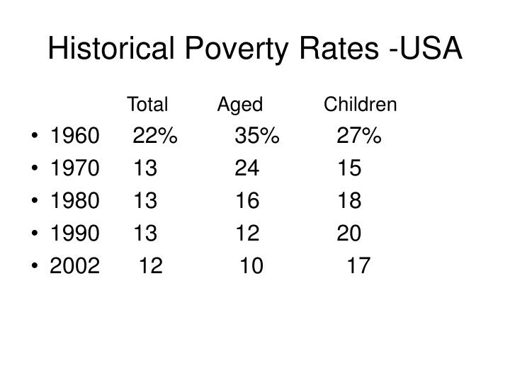 Historical Poverty Rates -USA