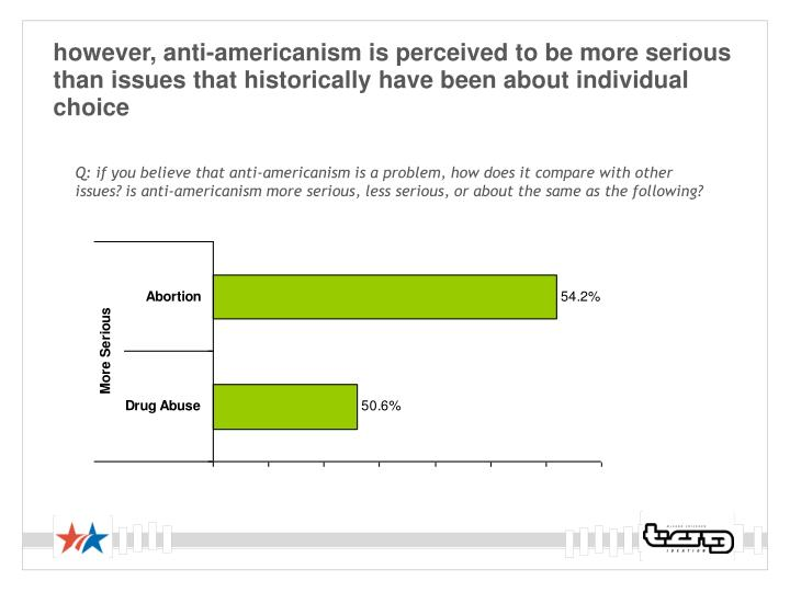 however, anti-americanism is perceived to be more serious than issues that historically have been about individual choice