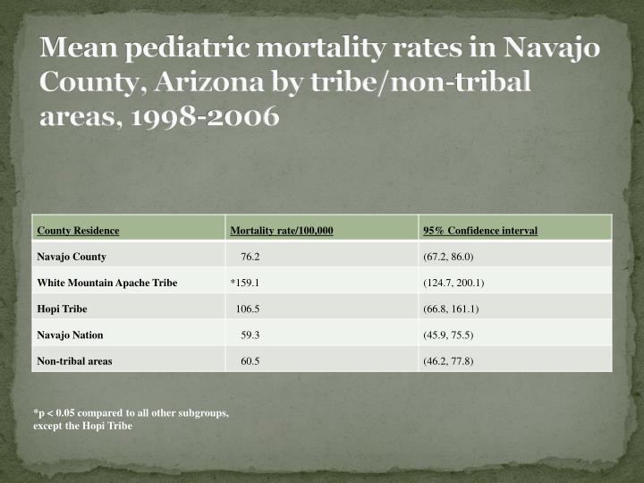 Mean pediatric mortality rates in Navajo County, Arizona by tribe/non-tribal areas, 1998-2006