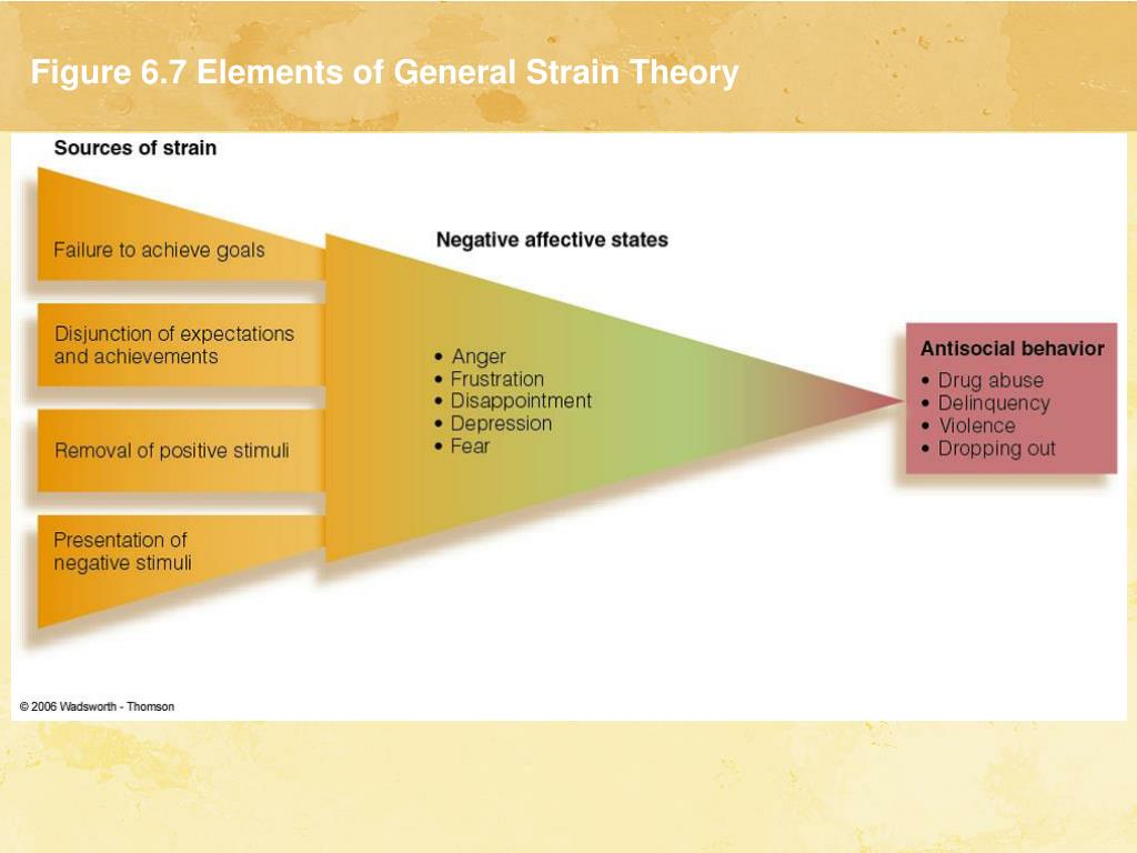 Figure 6.7 Elements of General Strain Theory