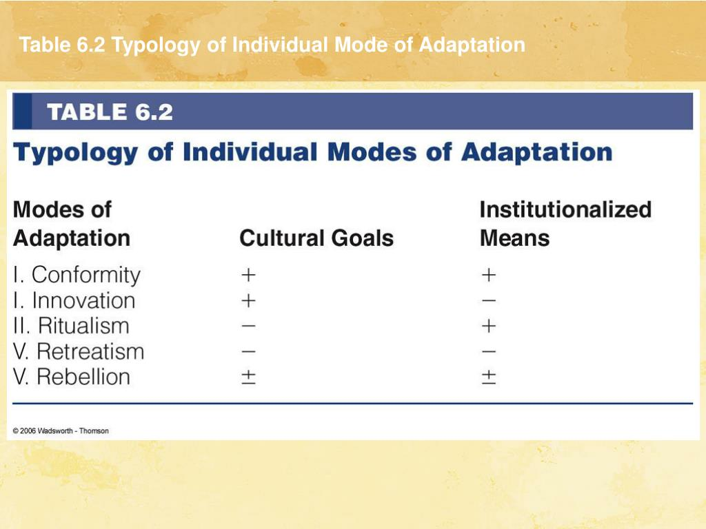 Table 6.2 Typology of Individual Mode of Adaptation